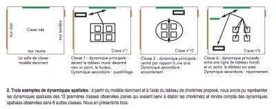 Source: Jean-François Marcel, 1999, «Espace et action enseignante. Eléments pour une chorématique de la salle de classe», Mappemonde, n°55, n°1999/3, p.9.