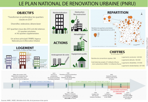 Infographie - Le PNRU Killian COURTILLE