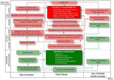 Schéma d'évolution de l'activité d'extraction au Merapi dans l'espace et dans le temps. En vert : les conséquences bénéfiques. En rouge : impacts négatifs (E de Bélizal, 2012)