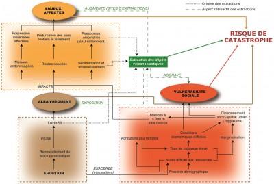 Approche systémique du risque dans les corridors de lahars du Merapi après l'éruption de 2010 (E. de Bélizal – 2012)