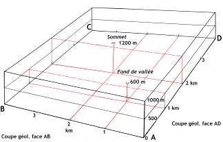 Fig. 2 -  Canevas de construction d'un bloc-diagramme élémentaire.