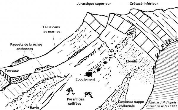 Fig. 2 - Type d'escarpement au Sud de Gounib (étudié et dessiné depuis la route de Chokh). Nicod 2014, fig.10, d'après Croquis de terrain, J.N. 1982 (ci-contre).