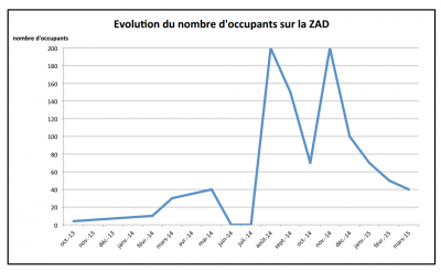 evolution-nb-occupants-zad-testet