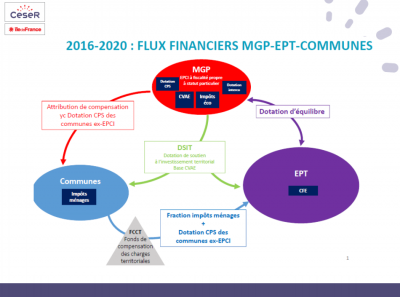flux-financiers-mgp-communes