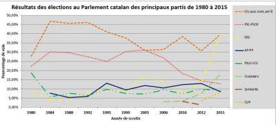 Grands partis catalans aux élections régionales 1980-2015