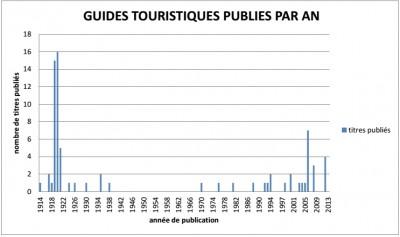 guides-touristiques-publies-par-an
