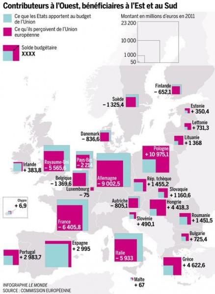 Illustration 4 : Contributeurs et bénéficiaires de l'UE