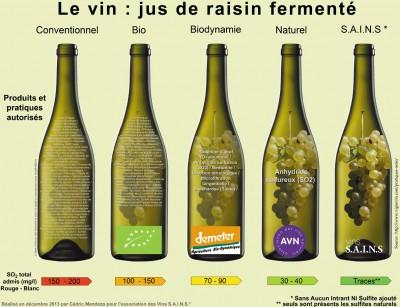 Les intrants autorisés dans le vin en fonction des labels (réalisé par l'Association des vins S.A.I.N.S.)