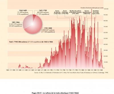 Le rythme de la traite atlantique (1514-1866)