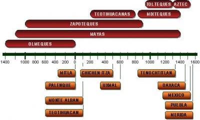 Chronologie sommaire des principales civilisations précolombiennes de la Mésoamérique