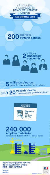 Source : http://www.ville.gouv.fr/?adoption-de-la-liste-des-quartiers