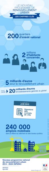 Source: http://www.ville.gouv.fr/?adoption-de-la-liste-des-quartiers