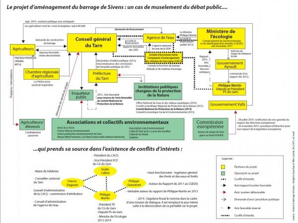 projet-barrage-sivens-debat-public