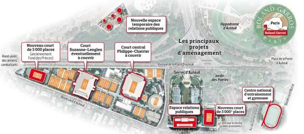 Projet d'extension du stade de Roland Garros (Source : Le Figaro)