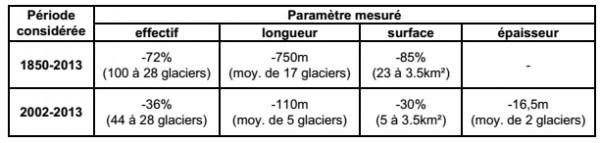 tableau_glaciers_pyreneens