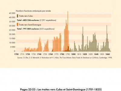 Les traites vers Saint-Domingue et Cuba (1701-1866)